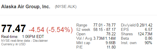Alaska Stock Price After Purchase Announcement of Virgin America